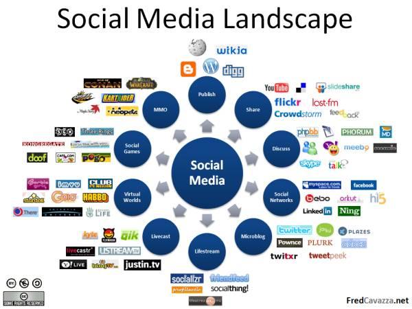 socialmedialand