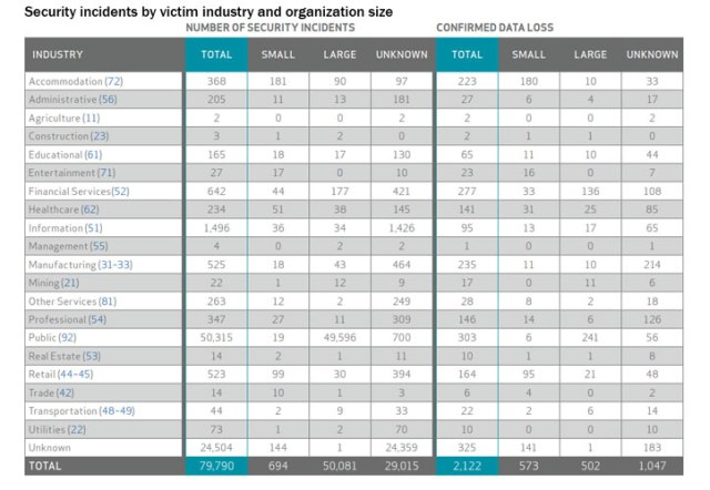 1-DBIR-chart-security-incidents-by-victim-industry-size