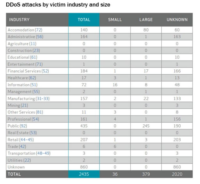10-DBIR-chart-ddos-attack-industry-size