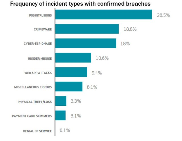 2-DBIR-chart-frequency-incident-patterns-breaches