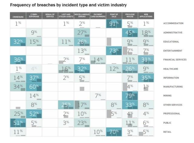 3-DBIR-chart-breach-by-incident-type-industry