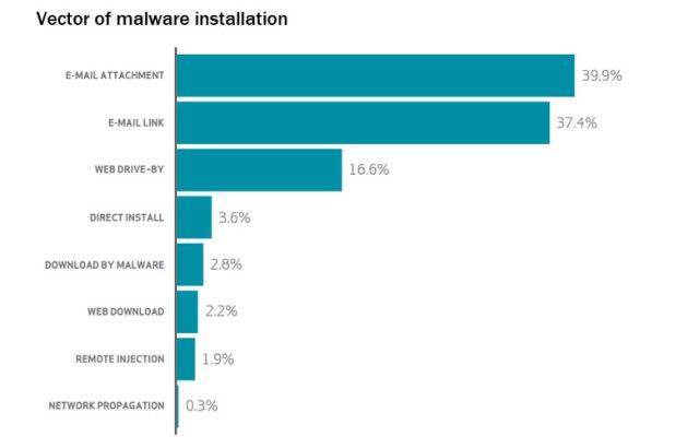 6-DBIR-chart-vector-malware-installation