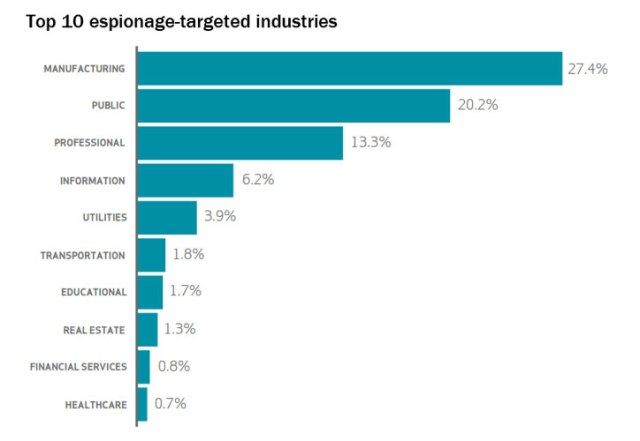7-DBIR-chart-top-espionage-targeted-industries