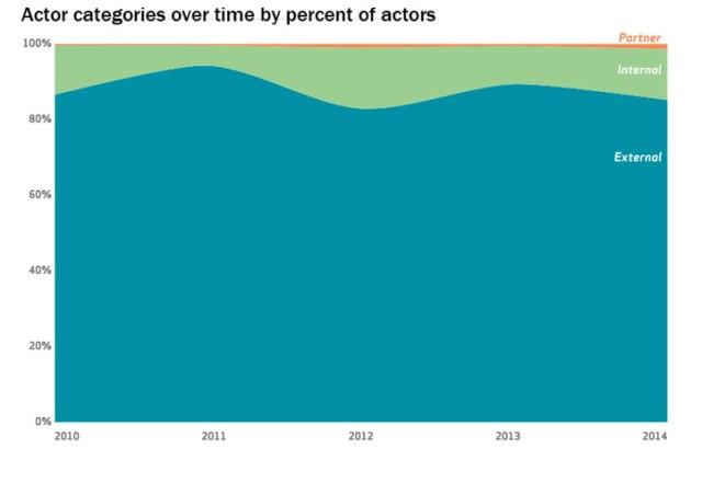 9-DBIR-chart-threat-actor-categories-chart