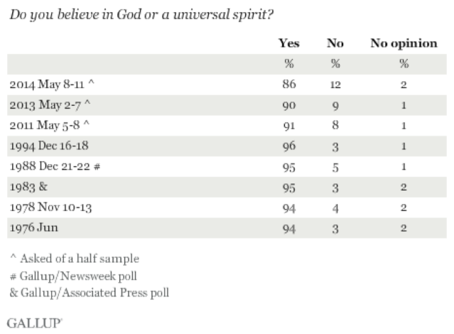 Gallup Religion Data - Graph 0