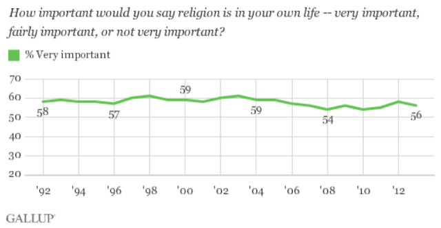 Gallup Religion Data - graph 1