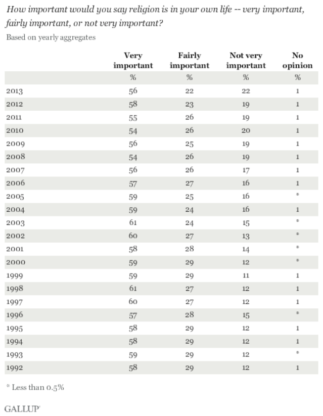 Gallup Religion Data - Graph 2